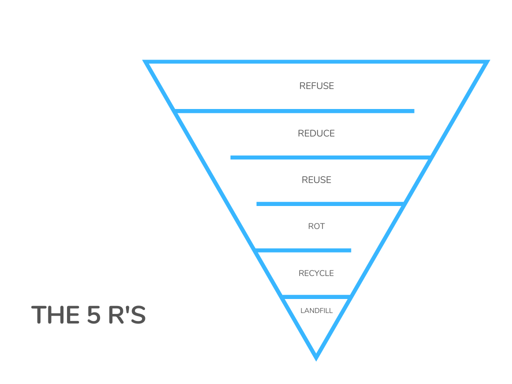 Upside down pyramid showing the 5 R's Refuse reduce reuse rot recycle landfill